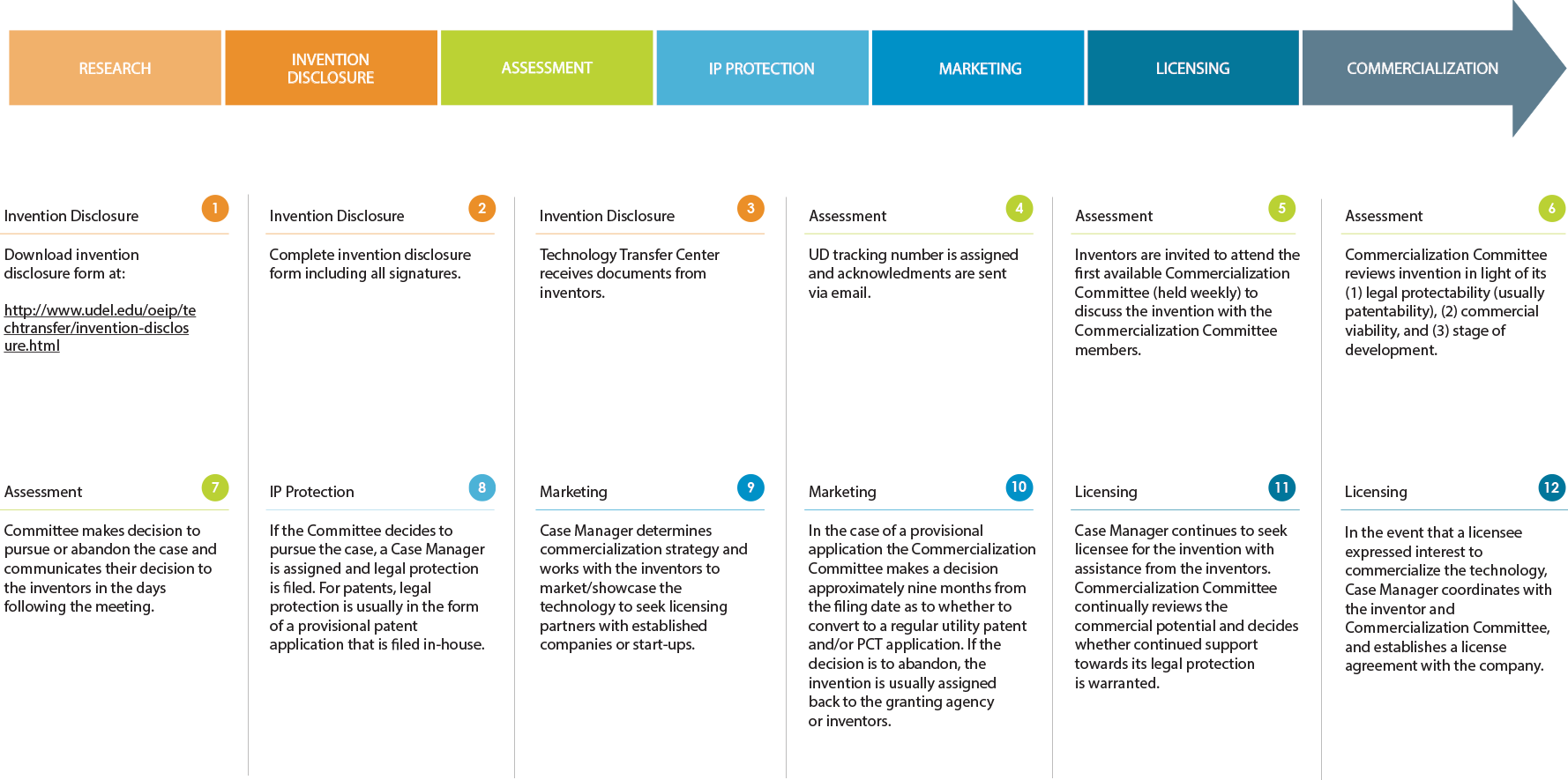 Invention commercialization process